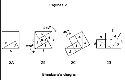 Bhaskara's diagram