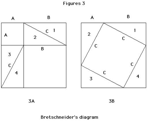 Bretschneider's diagram