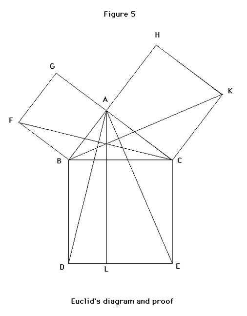 Euclid's Diagram and Proof